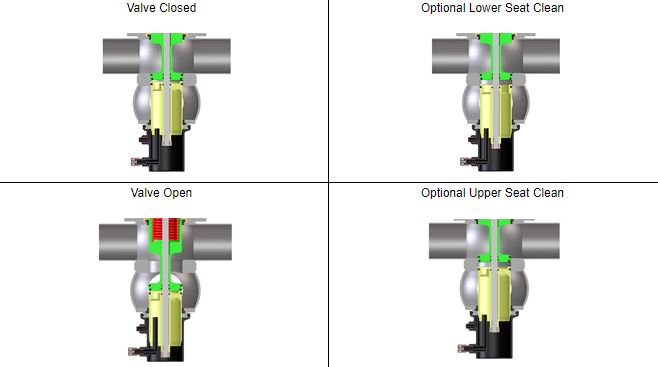 Theory of operation - D4 Series Valve