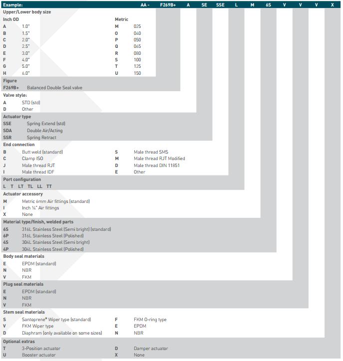 Pentair Keystone Balanced Double Seal Valve F269B+ Selection Guide