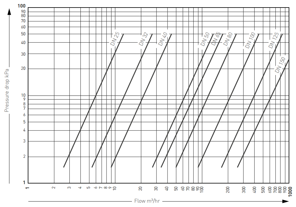 Pentair Keystone Butterfly Valves F251 Pressure Drop Flow Rates Graph