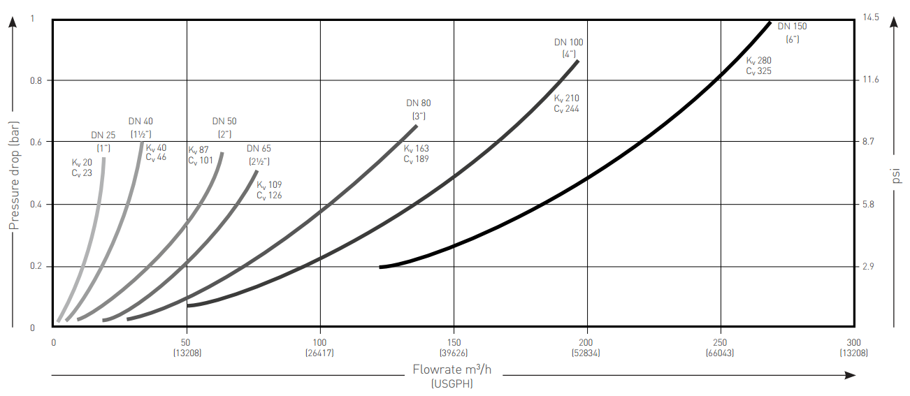 Pentair Keystone Non-Return Valve F264J Pressure Drop Graph