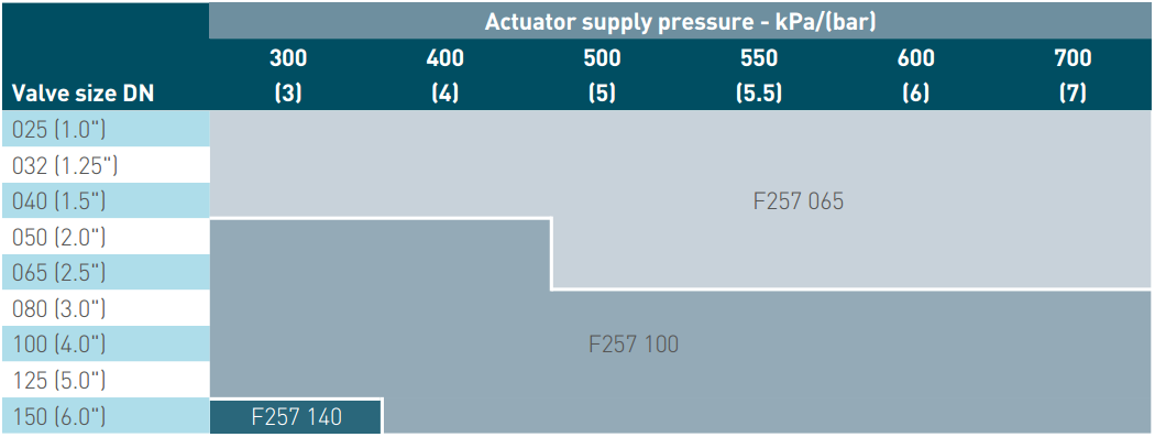 Pentair Keystone Pneumatic Actuators F257 Double Acting - Normal Service Supply Pressure Table