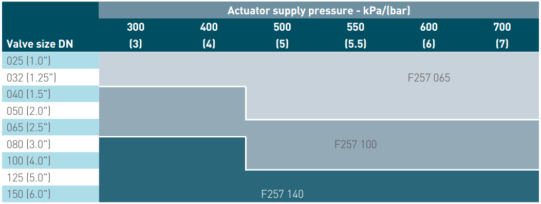 Pentair Keystone Pneumatic Actuators F257 Double Acting - Severe Service Supply Pressure Table