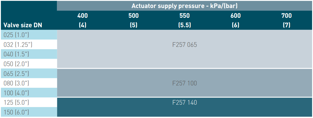 Pentair Keystone Pneumatic Actuators F257 Spring to Close - Normal Service Supply Pressure Table
