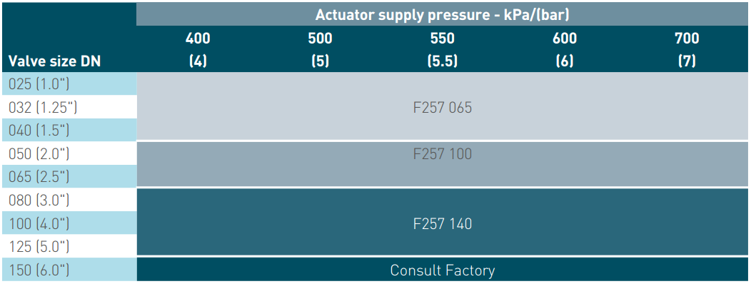 Pentair Keystone Pneumatic Actuators F257 Spring to Close - Severe Service Supply Pressure Table