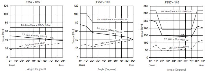 Pentair Keystone Pneumatic Actuators F257 Typical Torque Curves 2