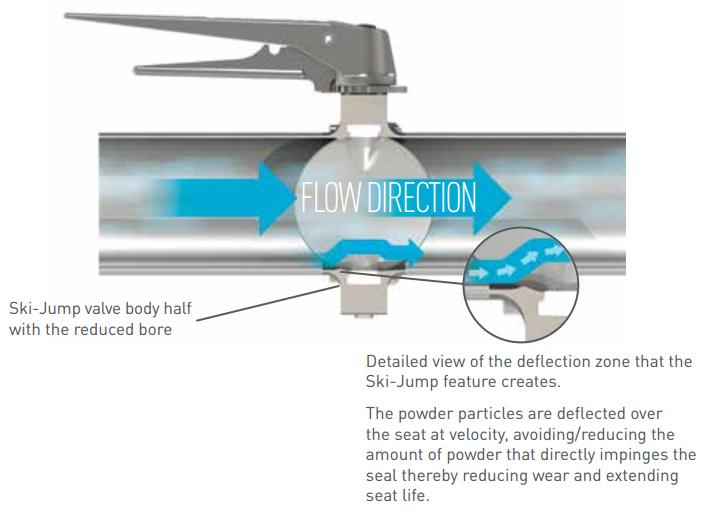 Pentair Keystone Powder Butterfly Valves F250P-F251P Ski-Jump Flow Direction