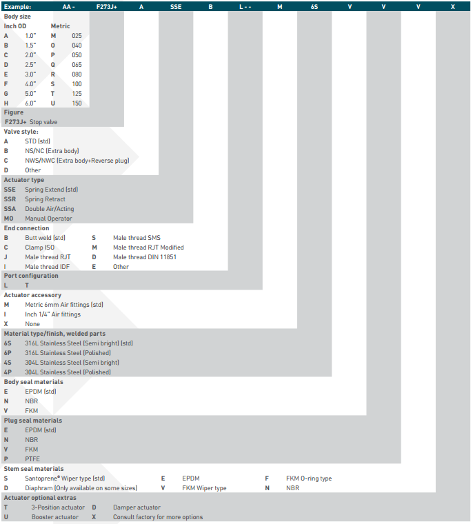Pentair Keystone Single Seat Tank Bottom Valve F273J+ Selection Guide