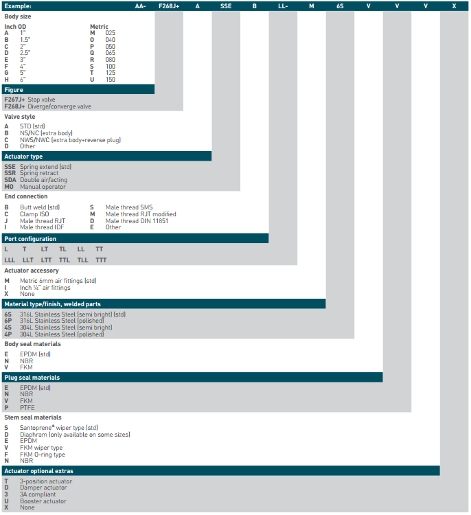 Pentair Keystone Single Seat Valves F267J - F268J Selection Guide