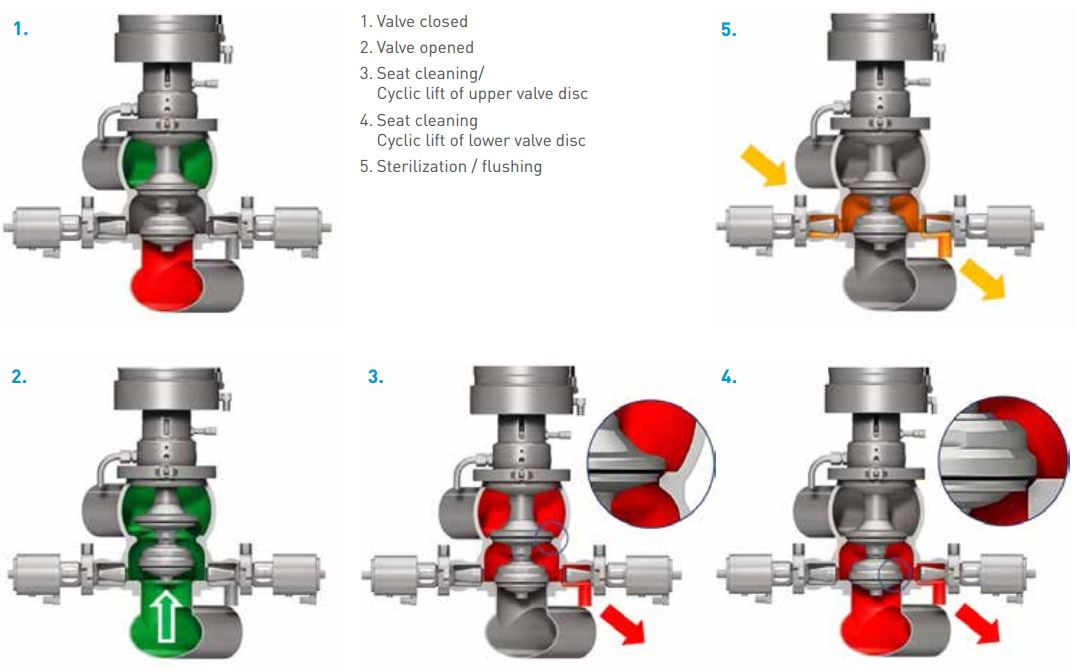 Pentair Sudmo Aseptic Process Valve Secure Valve Function