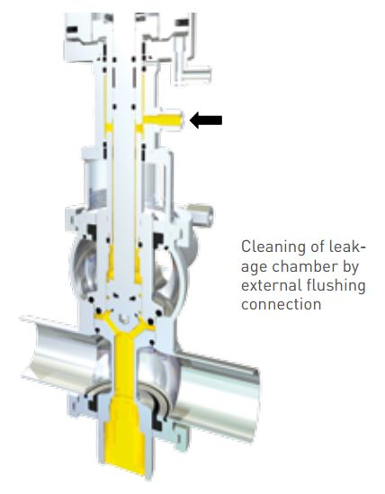Pentair Sudmo Double Seat Valve DSV Complete Leakage Cleaning