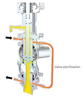 Pentair Sudmo Double Seat Valve DSV Complete Sterilisation